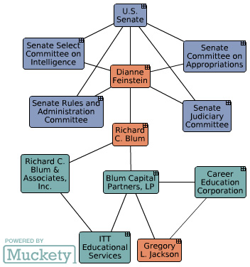 Dianne Feinstein's connections to for-profit colleges